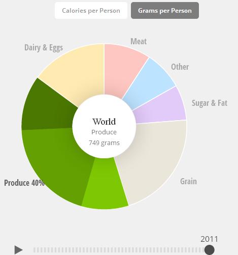 Колко грама на ден се консумират по света?